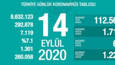 14 Eylül Türkiye Günlük Korona Tablosu