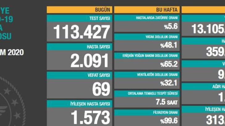 Türkiye Covıd-19 Hasta Tablosu