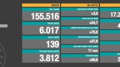 Türkiye son dakika corona virüs vaka sayısı