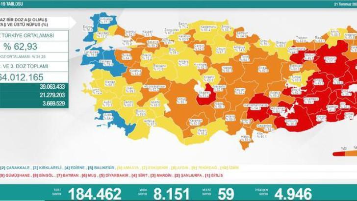 Türkiye'de 21 Temmuz koronavirüs vaka sayısı açıklandı!