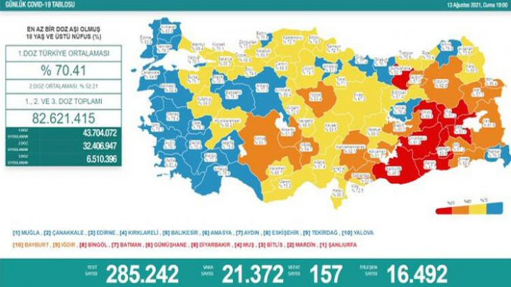 Türkiye'de 13 Ağustos bugünkü koronavirüs tablosu