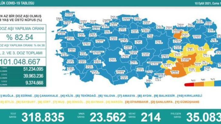 Türkiye'de 10 Eylül günü koronavirüs tablosu