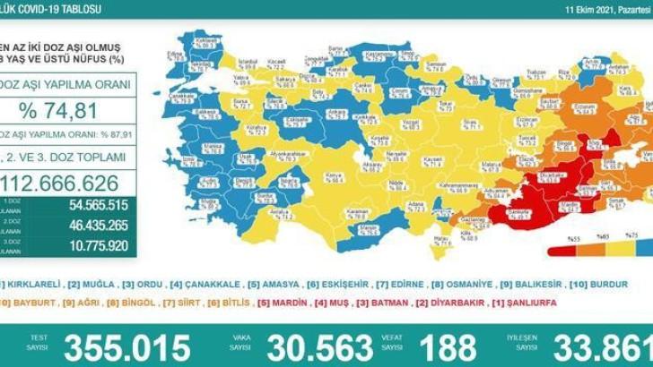 Türkiye'de bugün kaç kişi öldü?