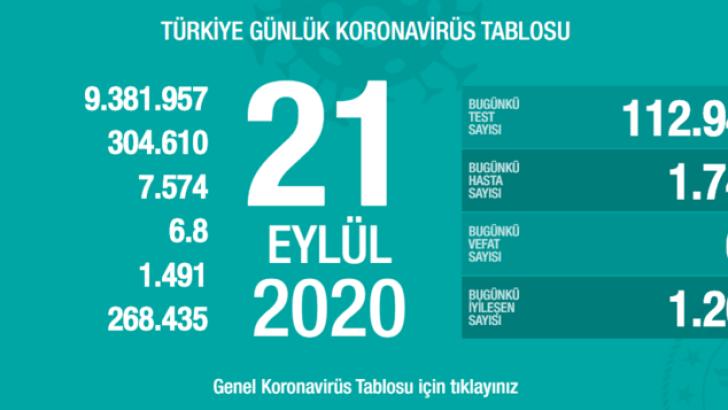 Türkiye 21 Eylül günlük Koronavirüs tablosu