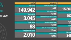 Türkiye'de son dakika koronavirüs vaka sayısı ve ölü sayısı