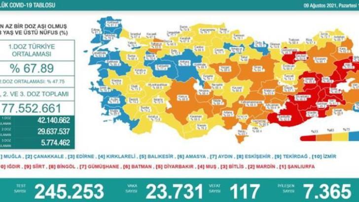 Türkiye'de 9 Ağustos 2021 koronavirüs tablosu!