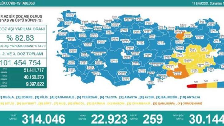 Türkiye'de 11 Eylül 2021 koronavirüs tablosu
