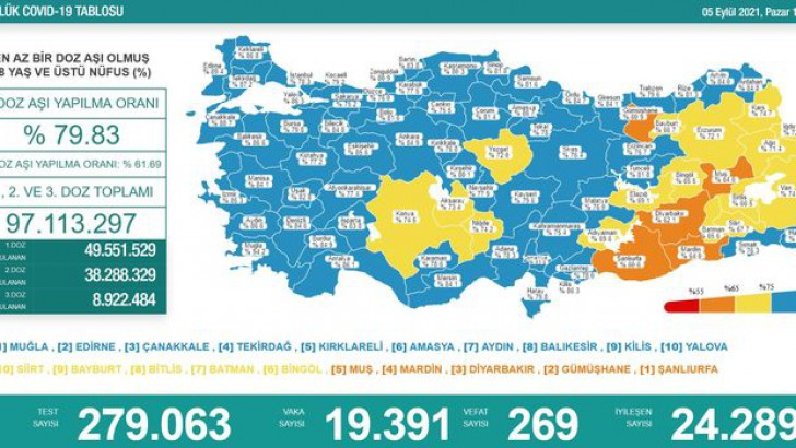 Türkiye'de bugün koronavirüs tablosu