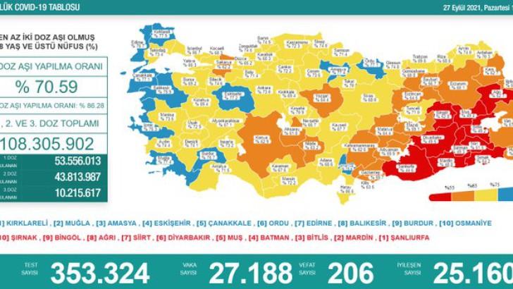 Türkiye'de 27 Eylül Koronavirüs Tablosu