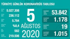 5 Ağustos Koronavirüs Türkiye tablosu