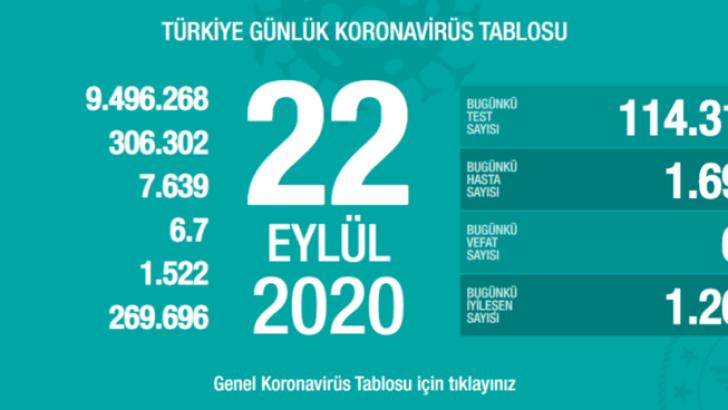 Türkiye 22 Eylül koronavirüs tablosu