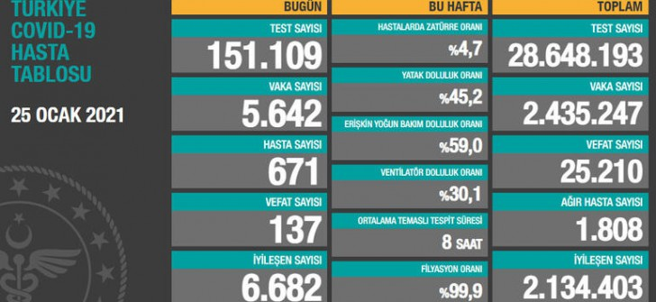 Türkiye'de 25 Ocak koronavirüs  tablosu