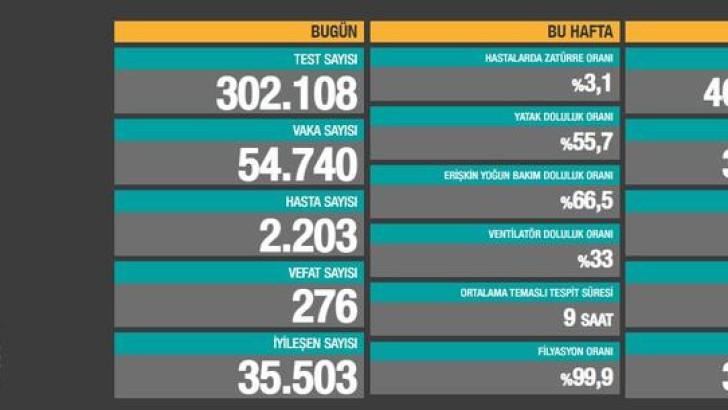 Türkiye'de 7 Nisan koronavirüs tablosu
