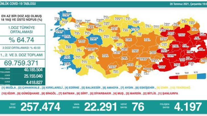 Türkiye'de Bugünkü vaka sayısı tablosu!