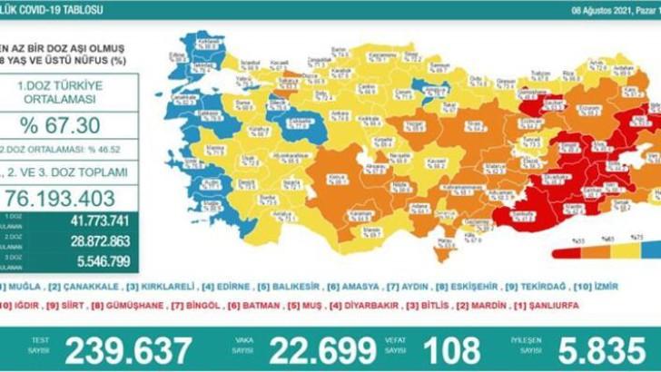 8 Ağustos Türkiye koronavirüs tablosu