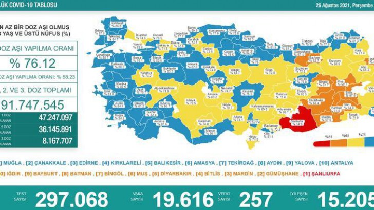 Türkiye'nin 26 Ağustos corona virüs tablosu