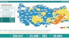 Türkiye'de 2 Eylül Koronavirüs tablosu