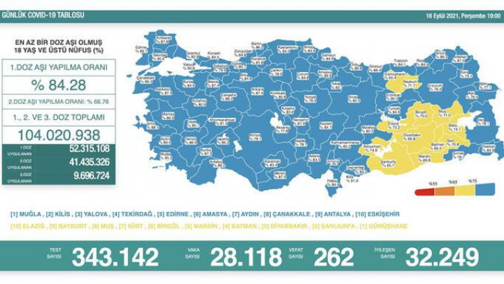 Türkiye'de bugün koronavirüsden kaç kişi öldü?