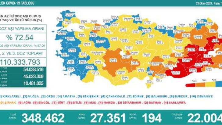 Türkiye'de 3 Ekim koronavirüs tablosu