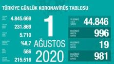 Türkiye 1 Ağustos Cumartesi koronavirüsü tablosu