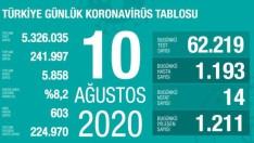 Türkiye 10 Ağustos korona tablosu