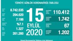 Türkiye 15 Eylül koronavirüs tablosu!