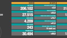 Türkiye'de 17 Aralık korona tablosu ve vaka sayısı