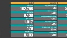 Türkiye'de10 Ocak Koronavirüs tablosu vaka sayısı