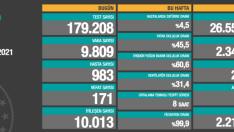 Türkiye'de 12 Ocak koronavirüs tablosu belli oldu.