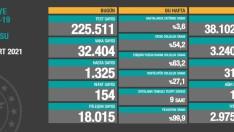 Türkiye'de 29 Mart koronavirüs tablosu