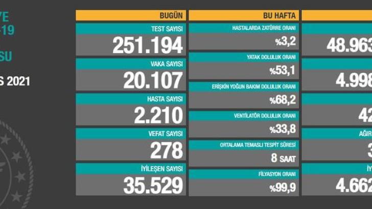 Türkiye'de 7 Mayıs koronavirüs tablosu