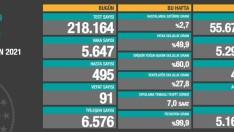 Türkiye'de 7 Haziran koronavirüs tablosu