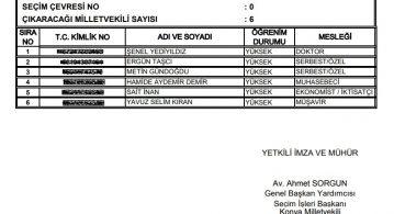 AK Parti'de sürpriz liste.