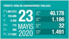 Türkiye'de korona virüs vaka ve ölüm sayıları