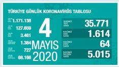 Türkiye'de  Koronavirüs Tablosu Açıklandı