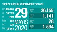 Türkiye 29 Mayıs Koronavirüs Tablosu