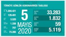 Türkiye'de koronavirüs vaka ve ölüm sayısı tablosu