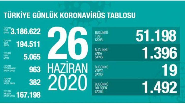 Türkiye 26 Haziran son durum tablosu