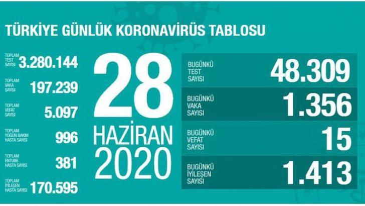 28 Haziran Türkiye Günlük Korona Tablosu