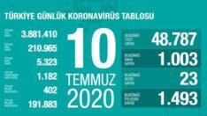 Türkiye coronavirüs tablosu
