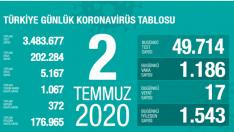 2 Temmuz Koronavirüs Türkiye tablosu