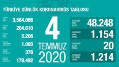 Türkiye 4 Temmuz corona virüsü vaka sayısı