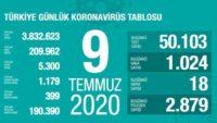 Türkiye Günlük Korona Tablosu